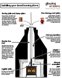 Wood Stove Liner plus Insulation and Installation Kit | EcoChimney